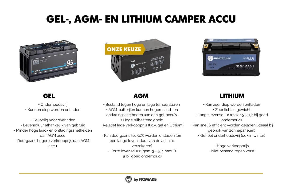 Gel, AGM, Lithium Camper Accu verschillen - by NOMADS