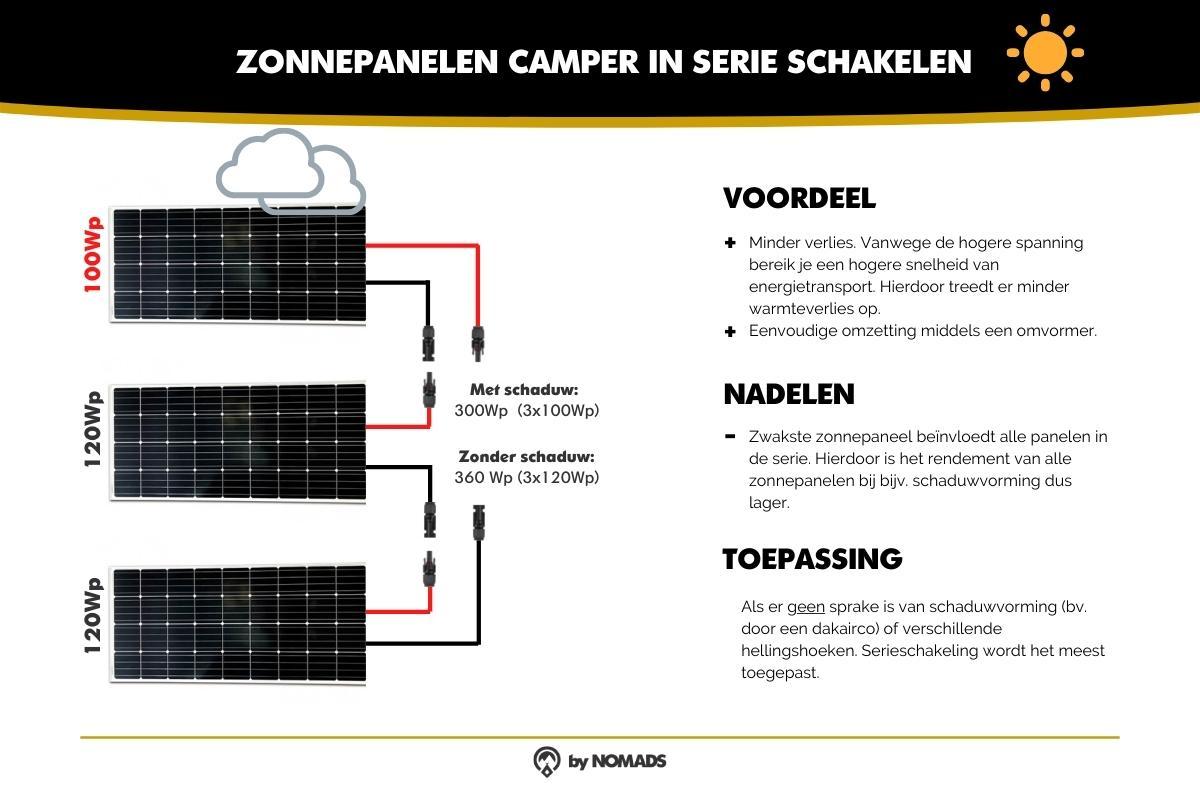 Zonnepaneel camper in serie schakelen - by NOMADS
