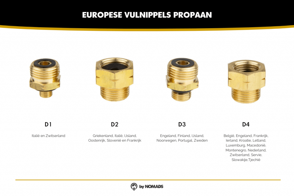 Europees vulnippelset propaan - by NOMADS