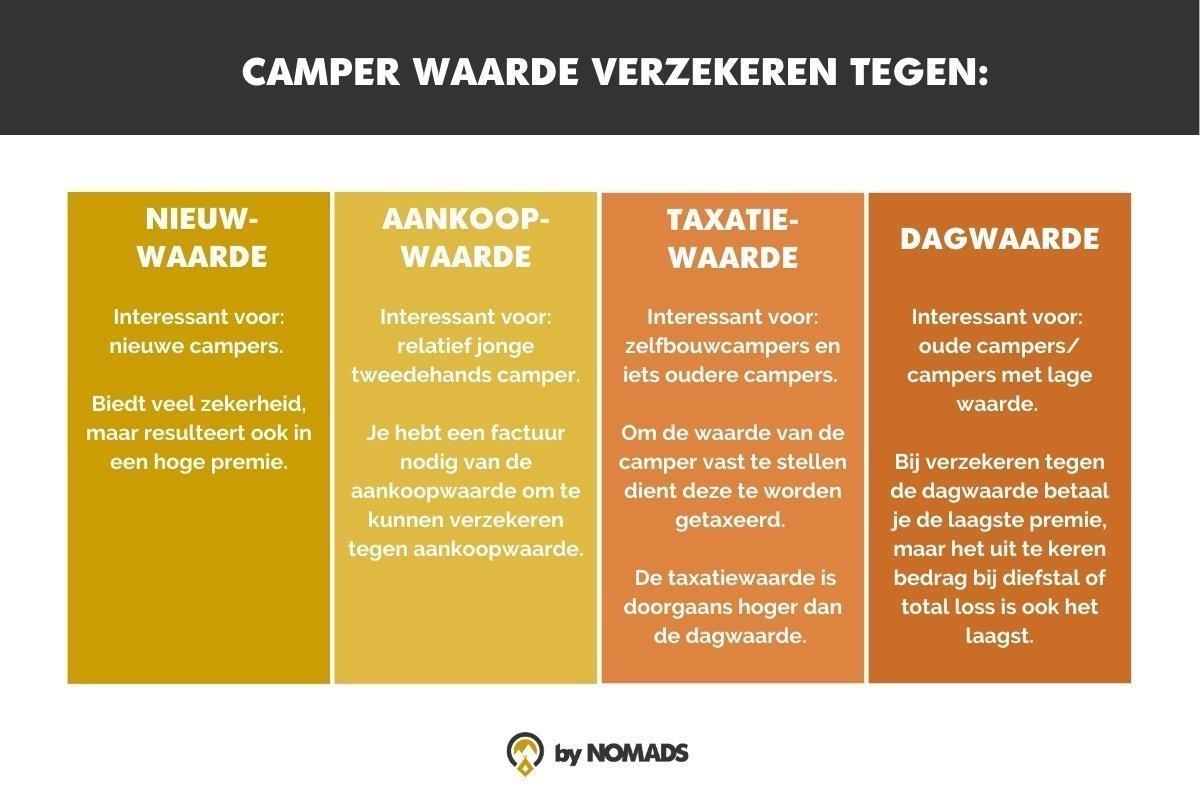 Camperwaarde verzekeren