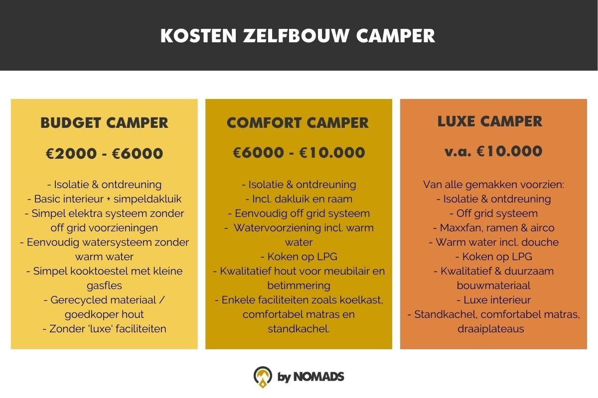 Kosten zelfbouw camper