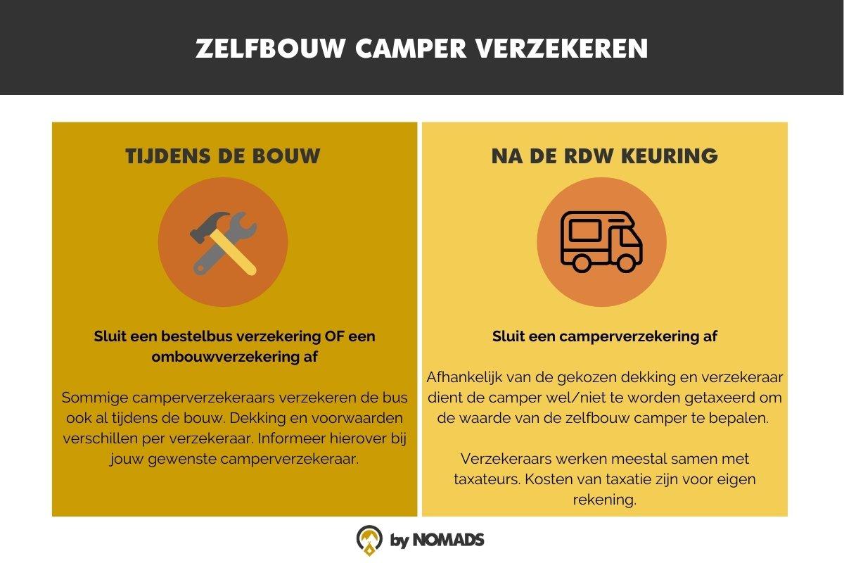 Zelfbouw camper verzekeren