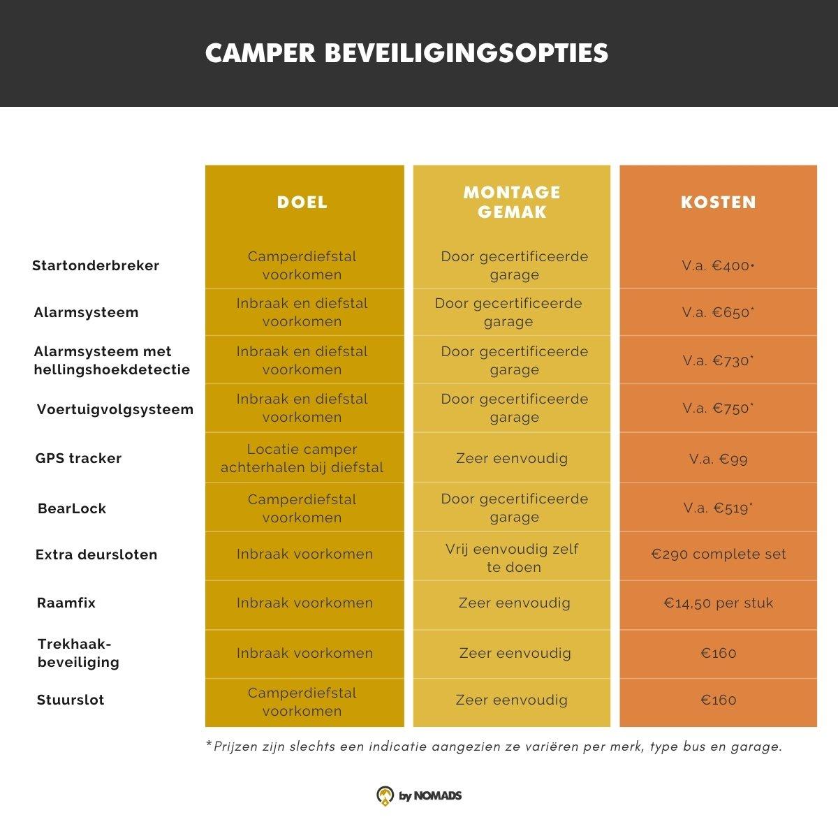 Camper Beveiliging opties