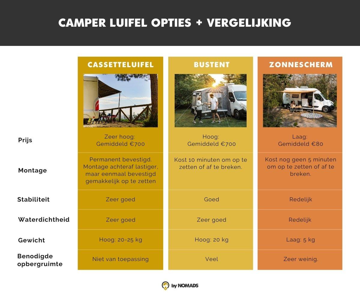 Luifel Camper vergelijking